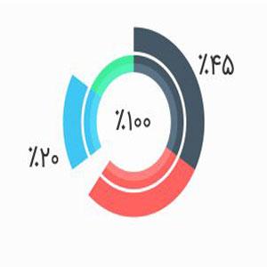 ساخت نمودار در وردپرس با افزونه WordPress Charts